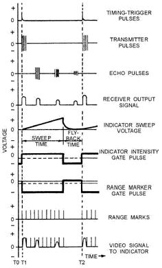 Basic Electrical Schematic Diagrams Timer on chip toy organ, sine wave generator, geiger counter, timer train, charge controller,
