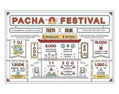 Infografía para Pacha Magazine, issue Julio 2016.Pacha quería hacer una…