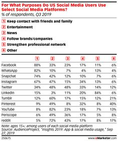 What eMarketer Analysts Expect in 2020 with Jasmine Enberg and Blake Droesch: Social Entertainment - eMarketer Trends, Forecasts & Statistics Social Marketing, Jasmine, Infographic, Social Media, Entertaining, Youtube, Statistics, Trends, Infographics