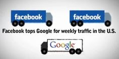 Having a business facebook page is very important and as you can see Facebook is getting more traffic than Google so let us create you a business page.  https://www.facebook.com/webfrontiernow Our team of Denver SEO experts can help you! #webfrontier #denverseocompanies