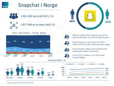 Ipsos' tracker om sosiale medier Q4'15 | Ipsos Norway Embedded Image Permalink, Norway, Insight, Snapchat, Social Media, Facebook, Digital, Om, Tools