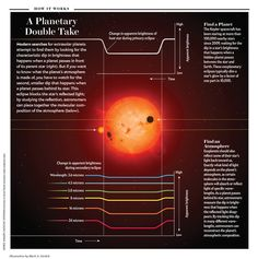 """A Planetary Double Take [Illustration by Mark A. Garlick; SOURCE: NASA/JPL-Caltech/K. Stevenson University of Central Florida (secondary eclipse brightness data); for """"The Dawn of Distant Skies"""" by Michael D. Lemonick, Scientific American, July 2013]"""