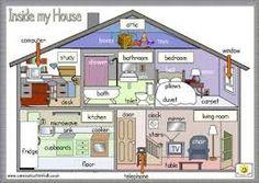 Resultado de imagen de vocabulario de la casa en ingles