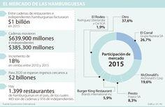El Corral, McDonald's y Presto tienen 54% del mercado de hamburguesas en el país Chart, Map, Hamburgers, Location Map, Peta, Maps