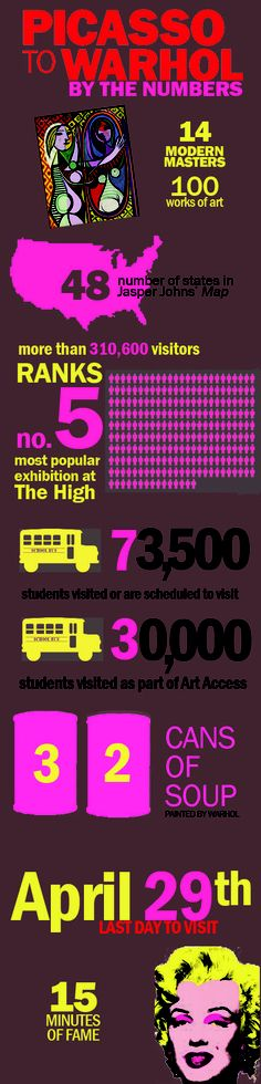 """""""Picasso to Warhol"""" by the numbers at the High Museum of Art in Atlanta."""