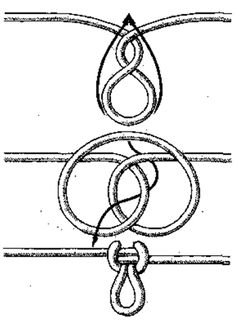 Knots The basic knots, uses, and methods of tying them that you should know for your survival are discussed below. For additional types of knots, such as Survival Knots, Survival Skills, Prusik Knot, Fishing Hook Knots, Fishing Reels, Monkey Fist Knot, Types Of Knots, Knots Guide, Overhand Knot