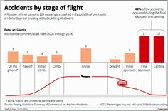 airliner accidents by stage of flight