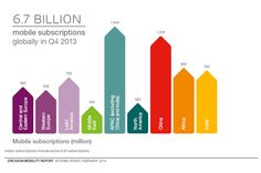 Interim mobility update: total mobile subscriptions up to & including 2013 were around billion. North America, Communication, Advertising, Education, Onderwijs, Communication Illustrations, Learning
