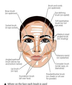 Top 10 Face Contouring Tricks Tried this today! It makes everyday makeup look professional! Face Contouring, Contour Makeup, Contouring And Highlighting, Makeup Kit, Eye Makeup, Hair Makeup, Contouring Guide, Makeup Brushes, Light Contouring