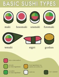Sushi ga sukidesuka -- Or for us English speakers do you like sushi? If you're new to sushi here are the 7 basics types. Which one is your favorite? by genjisushibars Special Recipes, Sushi Comida, Sushi Sushi, Dessert Chef, Dessert Sushi, Sushi Night, Do It Yourself Food, Japanese Sushi, Oriental Food