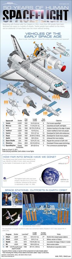 Take a look at the crewed spaceships that have launched astronauts and cosmonauts into space during the first 50 years of human spaceflight in this SPACE.com infographic.