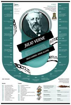 Jules Gabriel Verne (1828-1905). Escritor francés, considerado uno de los pioneros de la ciencia ficción.
