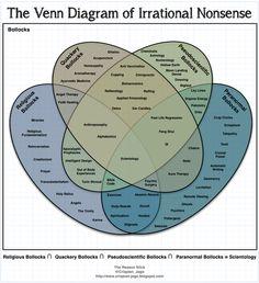 Venn diagram of Irrational Nonsense
