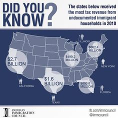 Did you know? The states below received the most tax revenue from undocumented immigrant households in 2010. Source: American Immigration Council [follow this link to find a bundle of videos and analyses related to the sociological study of immigration and citizenship: http://www.thesociologicalcinema.com/videos/category/immigrationcitizenship3a0c0d493c]