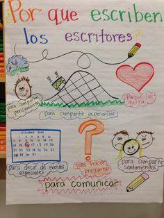 Spanish 'Why do writer's write' anchor chart