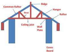 Mansard Vs Gambrel Roof Design Which One Would You Like