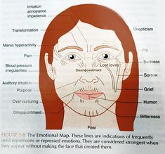 result for chinese face reading Chinese Face Map, Chinese Face Reading, Tongue Health, Marionette Lines, Ayurvedic Healing, Ayurveda, Reading Charts, Face Lines, Face Mapping