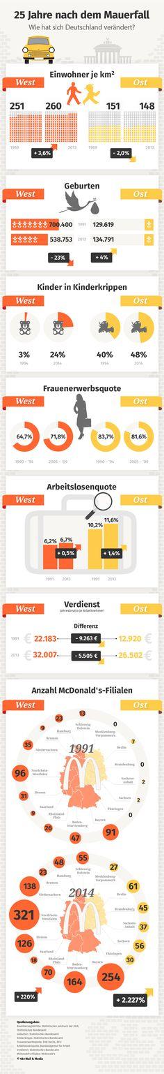 Infografik: 25 Jahre Mauerfall - Deutschland im Wandel