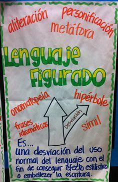 Anchor charts- figurative language Lenguaje Figurado Español