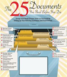 The 25 Documents you need before you die. - Save your heirs from having to deal with the pain of trying to put your affairs in order while dealing with the pain of your death.
