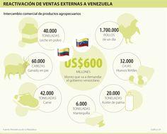 Reactivación de Ventas Externas a Venezuela #Compormayor