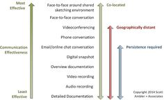 Communication on Agile Software Teams