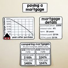 Financial Literacy Word Wall - paying a mortgage Math Vocabulary, Maths, Consumer Math, Physical Education Games, Health Education, Math Word Walls, Psychology Programs, Math Words, Math Class