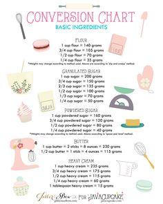 Baking Conversion Charts Amazing baking conversion chart from Java Cupcake Baking Conversion Chart, Kitchen Cheat Sheets, Kitchen Measurements, Cooking Recipes, Healthy Recipes, Cooking Games, Cooking Ideas, Uk Recipes, Dishes Recipes