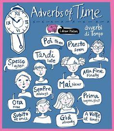 Teaching Myself Italiano: Adverbs Italian Grammar, Italian Vocabulary, Italian Phrases, Italian Words, Vocabulary Words, Language Study, Spanish Language, Teaching English, Learn English