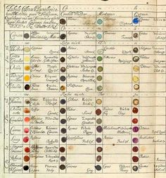 This is incredible! Posted by Terry Moore on Twitter - 18th century color chart