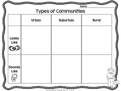 This document is a chart for students to record details about three different types of communities: urban, suburban, and rural. Students will record information in two categories: looks like... and sounds like...This document is part of a larger Community and Citizenship PackThis product, once purchased, is licensed to be used in one classroom.