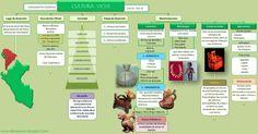 esquema-cultura-pre-inca-vicus.jpeg (1093×571)