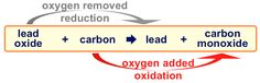 http://8chemistry.blogspot.com/2014/05/redox-reactions.html