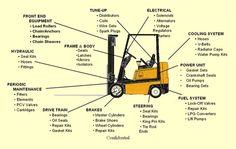 26 Forklift Parts Ideas Forklift Forklift Safety Parts