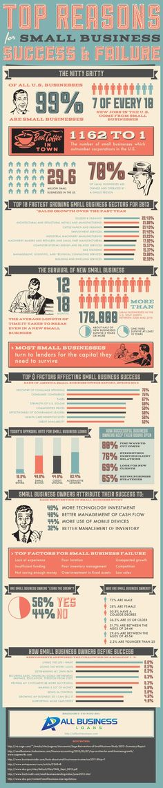 Why Small Businesses Succeed and Fail (Infographic)
