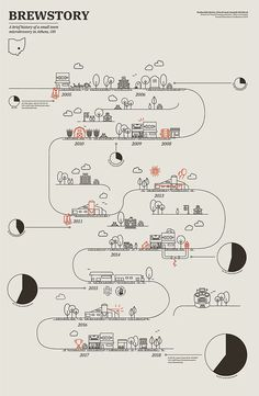 Brewstory   Nina Krug Design Infographic Examples, Process Infographic, Timeline Infographic, Information Design, Information Graphics, Book Design, Web Design, Timeline Design, Timeline Photos
