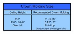 crown molding size chart  Here is the official RGCMSC (Remodeling Guy Crown Molding Size Chart):