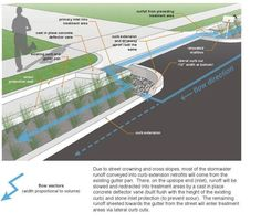 This diagram is a great example of how to turn a bad thing like climate change causing increased flooding into something positive by helping the environment and making green spaces. Urban Landscape, Landscape Design, Landscape Architecture, Architecture Design, Green Architecture, Sponge City, Urban Design Concept, Drainage Solutions, Water Management