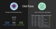 Rangers are still Old Firm all-time number ones while Celtic have dominated the derby over the last seasons.