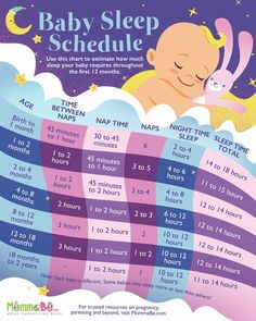 A healthy baby sleep schedule is crucial for your baby's growth. Sometimes, parents don't know how to fix their baby's erratic sleeping habits. Here are some ways on how to establish the right baby sleep schedule for your little one. Baby Schlafplan, Pinterest Baby, Baby Sleep Schedule, Sleeping Schedule For Baby, Newborn Schedule Sleep, Baby Wise Schedule, 6 Month Sleep Schedule, Bedtime Routine Baby, New Baby Checklist
