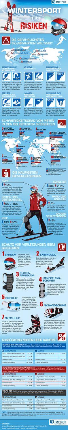 Allein 4,2 Millionen Deutsche fahren jährlich #Ski. Was es noch rund um den #Wintersport noch zu wissen gibt (gefährlichste Pisten, Ausrüstung, Gebiete und Kosten)? erfahrt hier unter: http://klick.st/dsy #Infografik
