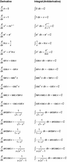 Derivative and Anti-Derivative Cheat Sheet