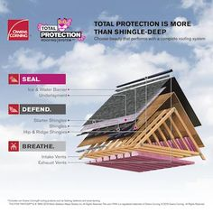 Owens Corning Total Protection  Roofing System.