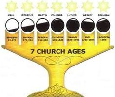 An Exposition of the Seven Church Ages. Wonderful!