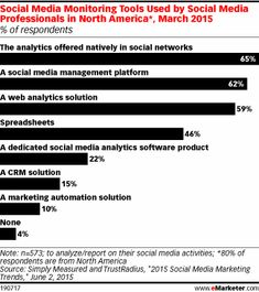 Social Media Monitoring Tools Used by Social Media Professionals in North America*, March 2015 (% of respondents)