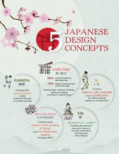 Just stumbles over a great description of 5 different Japanese design concepts…