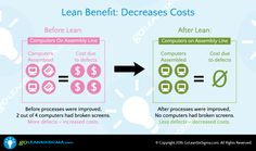 Lean Benefit: Decreases Costs #GoLeanSixSigma