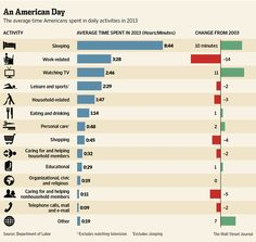 Excerpts from WSJ: Aging Americans Sleep More, Work Less, Survey Finds: Americans older than 14 minutes less work a day and 10 minutes more sleep than when the survey began a decade earlier. American Day, University Of Maryland, Information Graphics, Daily Activities, Wall Street Journal, Numeracy, Sociology, Data Visualization, Economics