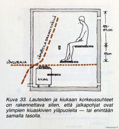 Löylyn lain mukainen laudekorkeus Sisal, Line Chart, Woodworking, Rooms, Future, Bathroom, Google, Projects, Steam Room