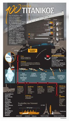 100 years of Titanic –  by Greek Infographics